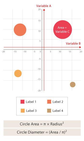 368 best Data Visualization images on Pinterest Data - bubble chart