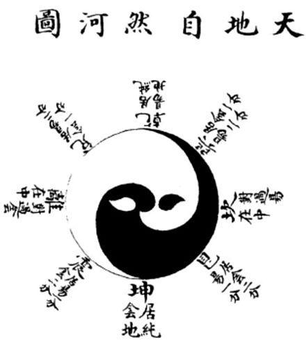 Taijitu Wikipedia A Taijitu Simplified Chinese 太极图 Traditional Chinese 太極圖 Pinyin Taijitu Wade Gile Chinese Symbols Simple Tattoo With Meaning Symbols