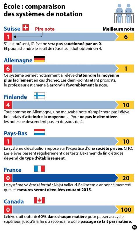 France Bleu Faut Il Supprimer Les Notes A L Ecole Apprendre Le Francais Ecole En France Systeme Scolaire Francais