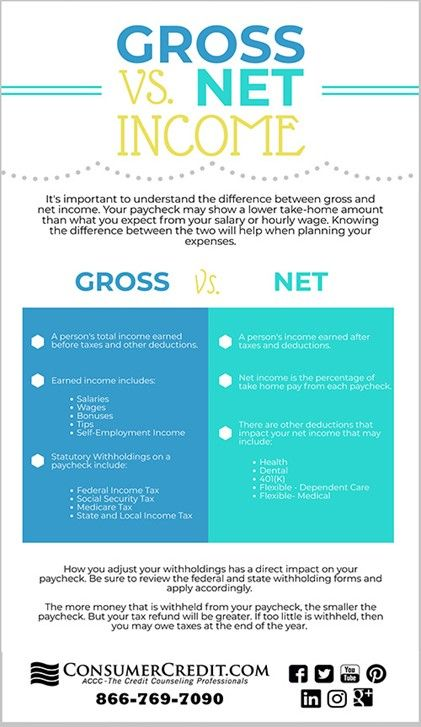 Gross Vs Net Income Financial Infographic From Accc Learn More About Personal Finances To Better Manage Your Mone Net Income Debt Relief Debt Relief Programs