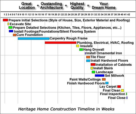 construction timeline building house - Google Search Favorite - construction timeline