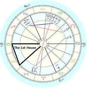 Empty 1st House Vedic Astrology
