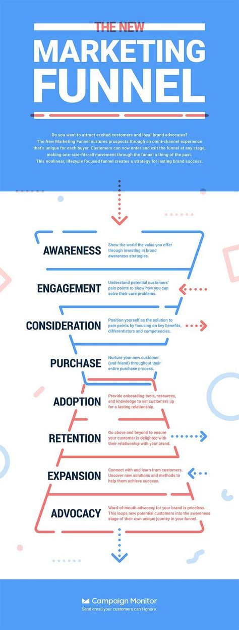Marketing in 2020: The New 8-Step Process Generating Success Around the World