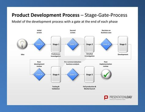 Product Management PPT Template Product Development Process - product review template