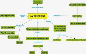 Resultado De Imagen Para Un Mapa Conceptual Donde Explique Los Beneficios De Una Empresa Sostenible Mapa Conceptual Mapas Icono De Instagram