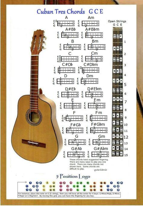 Balalaika Chords Chart Note Locator Small Chart Ukulele Lady