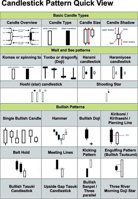 Chart Patterns Intro Stock Market Candlestick Chart Trading