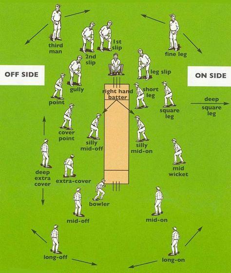 Fielding Positions In Cricket Cricket Coaching Cricket India Cricket Team
