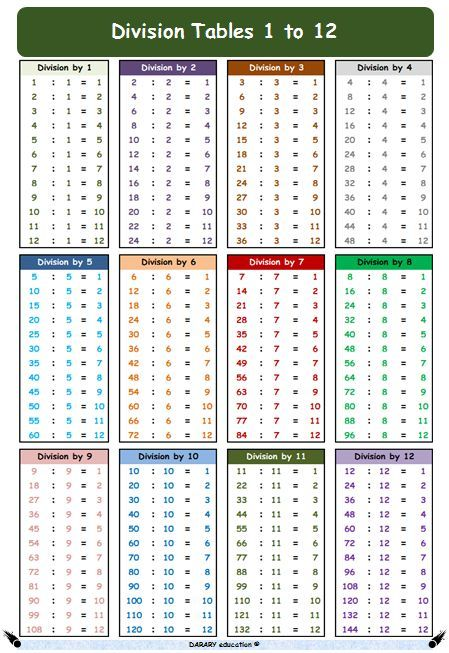 Division Tables 1 To 12 A4 Math Poster For Kids With Practice
