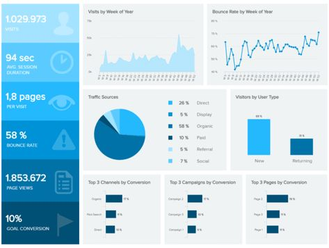 Best Dashboard Ideas To Refine Your Designs - See Examples