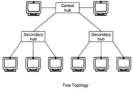 Star Topology Diagram Topology Data Transmission Diagram