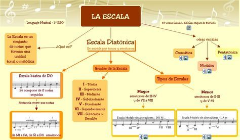 Escalas Graficas Dibujo Tecnico Buscar Con Google Musical Pentagramas Musicales Clases De Guitarra Para Ninos
