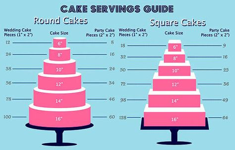 How many people cake will feed guide