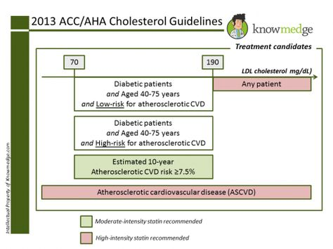 2013 ACC / AHA Cholesterol Guidelines - Four groups of patients should be treated with statins