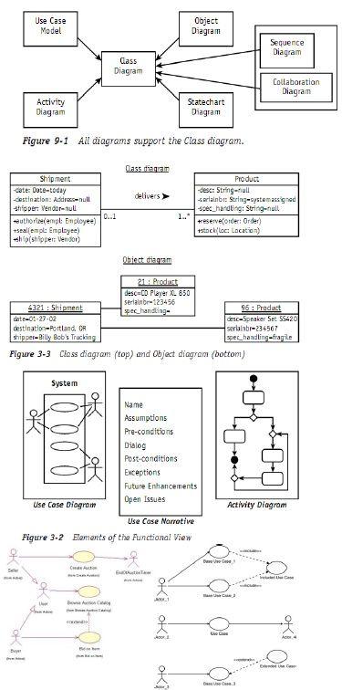 Uml 2 0 Cheatsheet Coding Languages Business Analysis Computer Programming