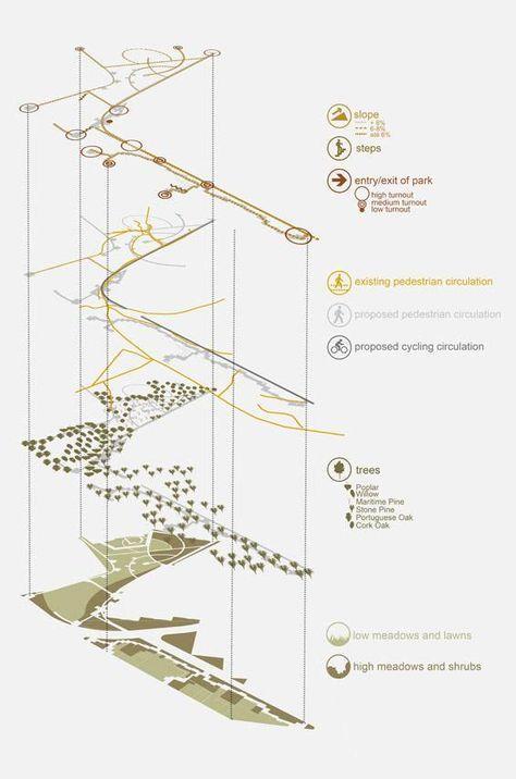 19 Trendy Landscape Architecture Diagram Analysis In 2020 Landscape Architecture Diagram Architecture Concept Diagram Landscape Diagram