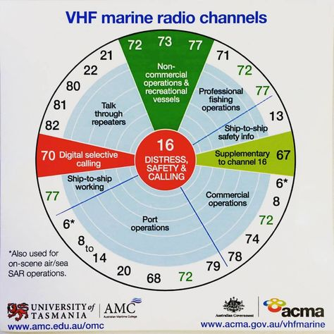 Make sure you know the VHF Marine Radio Channels before you take your boat out. #marineradios #sailors #boatingfun #sailing #fishing #sealife #vitaminsea #M25EURO #M423 #icomaustralia #everythinginradio