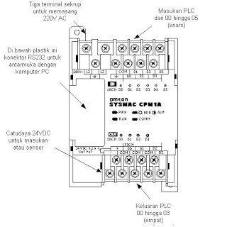 Plc Omron Cpm 1a 10 I O Listrik Diagram Logic