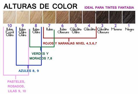 Fases de una decoloracion