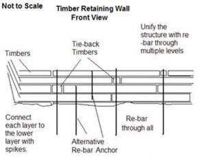 How To Build A Timber Retaining Wall Retaining Wall Design Timber