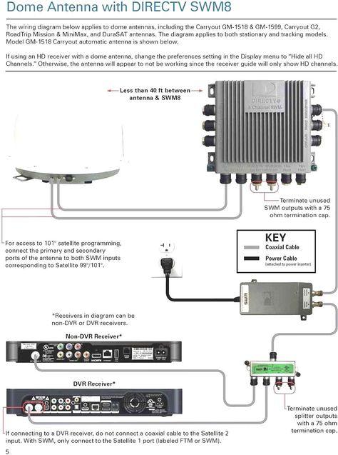 basic direct tv wiring diagram wiring diagramdish 625 wiring diagram wiring