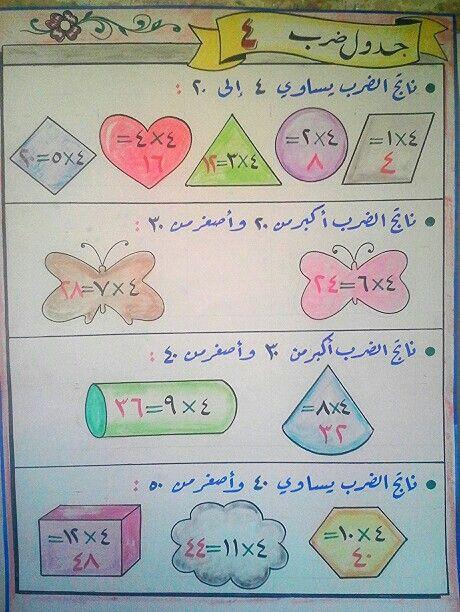جدول ضرب 4 Preschool Learning Activities Preschool Learning Learning Activities