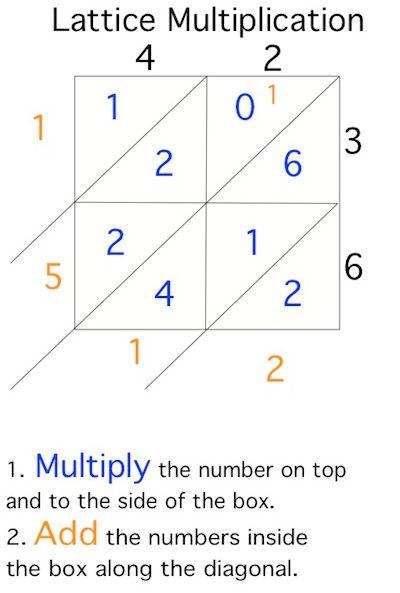 Lattice Multiplication Chart Math Methods Classroom Math Activities Upper Elementary Math