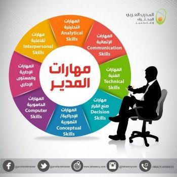 مهارات المدير Interpersonal Communication Skills Leadership Development Study Skills