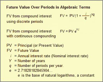 Interest Compound Interest Growth Calculated By Rate Frequency Interesting Things Compound Interest Finance