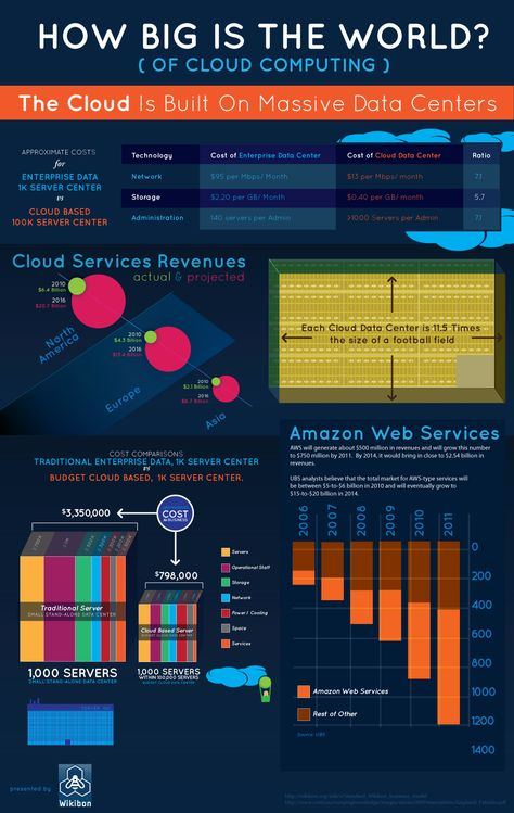 How Big is the World of Cloud Computing?