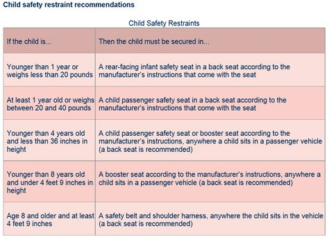 Awe Inspiring Here Is A Quick Reference For The Texas Child Safety Unemploymentrelief Wooden Chair Designs For Living Room Unemploymentrelieforg