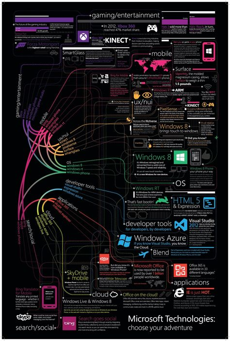 Idea for Mindmap / Roadmap: A career in technology @ Microsoft