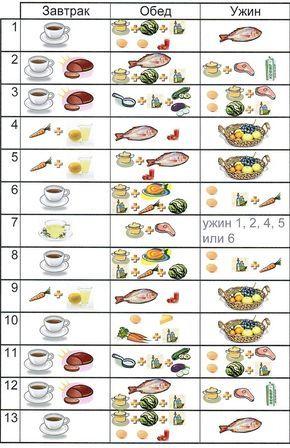 диета 13 дней меню