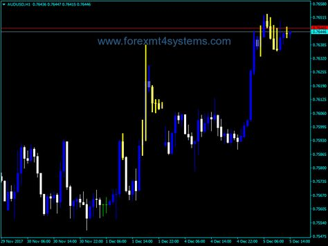 Forex Golden Lion Trend V3 Indicator Free Forex Mt4 Indicators