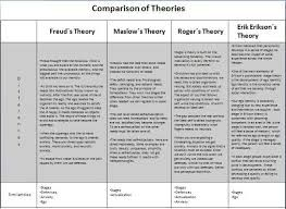Image Result For Family Therapy Theories Comparison Chart Family Therapy Worksheets Family Therapy Therapy Worksheets