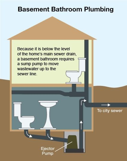Graphic How Basement Plumbing Works Analysis Of Basement Bathroom Issue Smallbasementbathr Basement Bathroom Design Basement Renovations Basement Remodeling