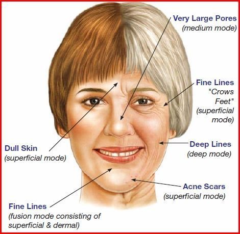 Skin Care Over 50 Tips Over 50 And Looking For The Very Best Cosmetic Creams Practices An Anti Aging Skin Products Best Skin Care Routine Skin Care Wrinkles