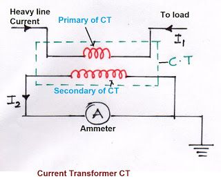 current transformer operation, ct ratio, current transformer