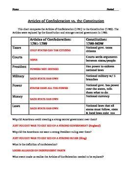 Articles Of Confederation Worksheet Description And Comparison