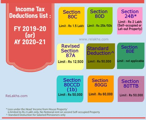 Income Tax Deductions List FY 2019-20 | List of important