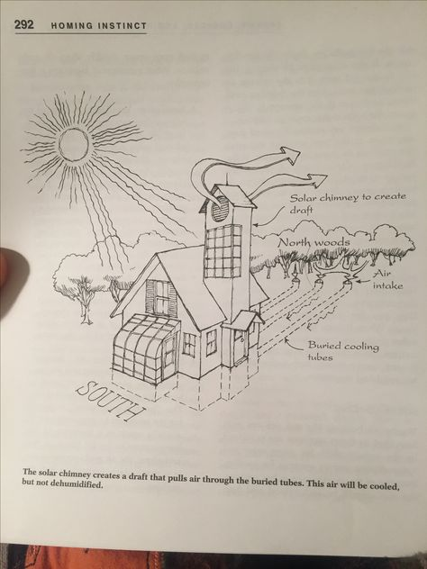 Earth Tube Design For Passive Cooling Page 292 Of Homing Instinct Sustainable Design Design Passive Cooling