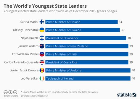 Infographic: The World's Youngest State Leaders