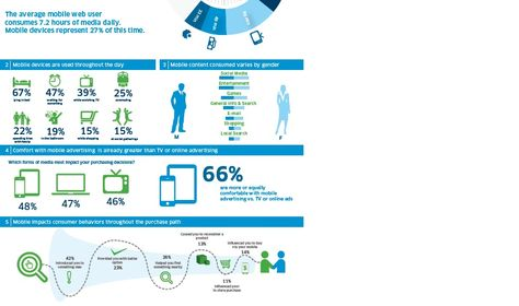 Mobile  Advertising surpasses TV advertising with 27% media share