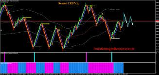 Renko Donchian Channel Reversal Forex Strategies Forex