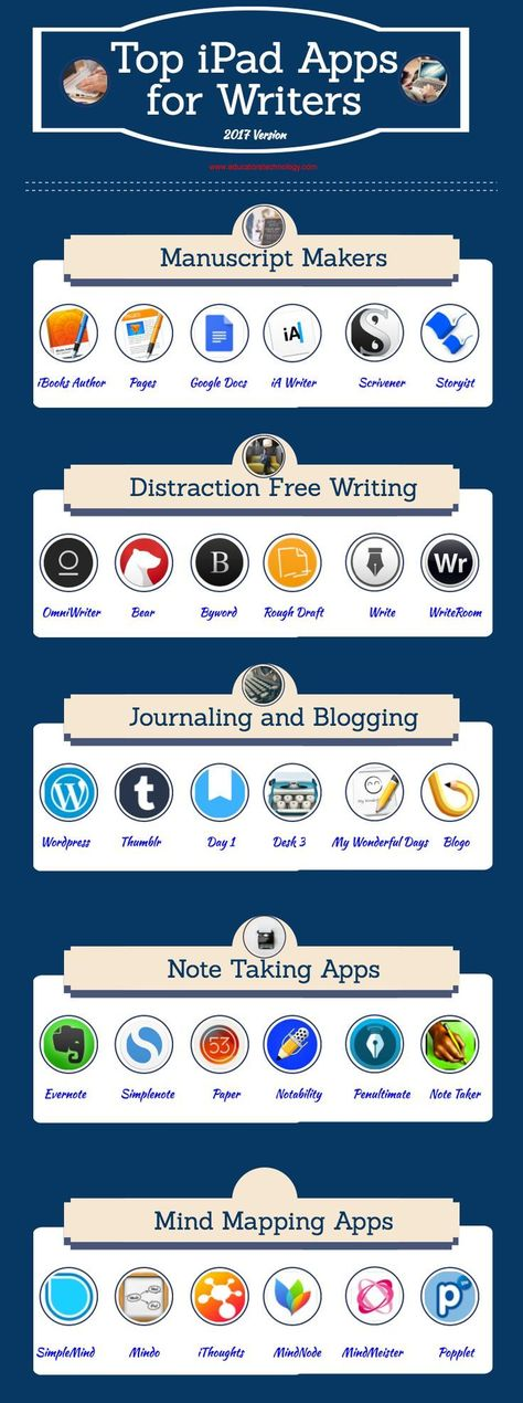 A Good Infographic Featuring Some of The Best iPad Apps for Writers (2017 Version)