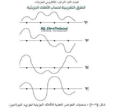 كتاب الطرق التقريبية لحساب الأفلاك الجزيئية Molecular Math Chart
