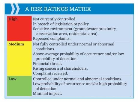 100 best 02 Risk Management images on Pinterest Risk management - security risk assessment template