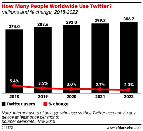 How Many People Worldwide Use Twitter Millions And Change 2018 2022 Business Development Business Insider Marketing Trends