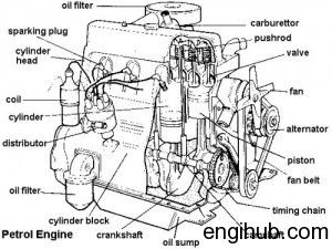 how an internal combustion engine works engines pinterest rh pinterest ca Motorcycle Engine Diagram Cumbustion Engine Diagram Simple