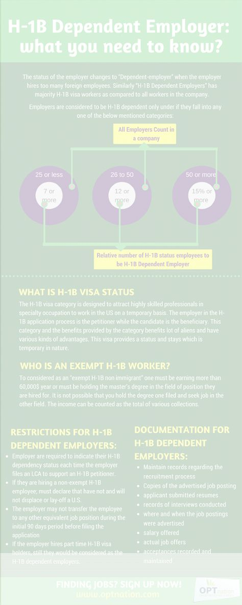 H-1B Dependent Employer  What you should know? Infographic OPT - resume database